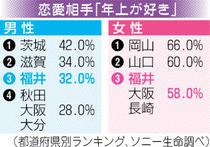 福井人年上好き? 民間調査で男女全国3位 サンデー@ふくい