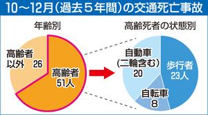 10~12月(過去5年間)の交通死亡事故