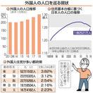 労働力不足補う外国人 生産年齢人口先細り 目で…