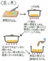 蒸し煮のレシピ