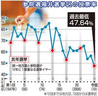 参院選、福井県民33万人が棄権