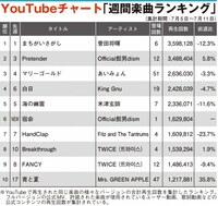 【YouTubeチャート】菅田将暉が楽曲5週連続1位 BTS、アーティスト4位へ上昇