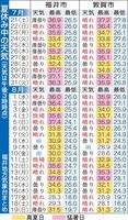 福井県福井市、敦賀市の夏休み中の天気