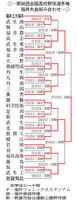 第98回全国高校野球選手権福井大会の組み合わせ表