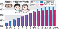 福井っ子は背高く体型バランス良く 2020年度学校保健統計、虫歯は全国平均超え
