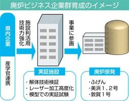 廃炉ビジネス企業群育成のイメージ