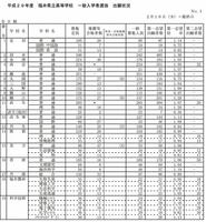 福井県立高校一般入試出願状況1