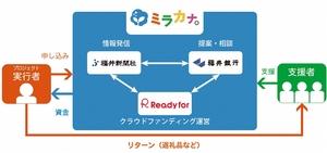 福井県に特化したクラウドファンディングサービス「ミラカナ」