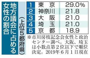地方議会に占める女性の割合(上位5都府県)