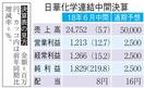 日華化学、売上高最高247億円
