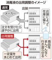 消毒液の出荷調整のイメージ
