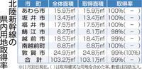 用地取得へ「収用」着手 鯖江、越前市1100平方メートル 任意交渉も継続 鉄道機構 つながる北陸新幹線