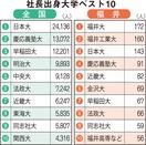 社長出身大学、全国1位は日本大