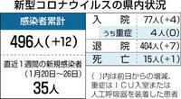 県内12人感染1人死亡