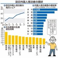 外国人の地方宿泊拡大 LCC就航が寄与 目で見る経済