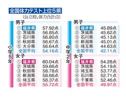 2017年度全国体力テスト各学年の上位5県