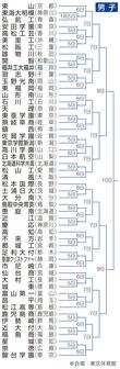 春高バレー2021の組み合わせ決定