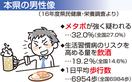 福井の男性メタボ化、酒好き一因