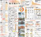 東日本大震災10年 復興の現状 福島事故影響消…