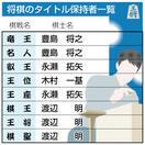 将棋藤井七段 初タイトル挑戦 最年少での獲得な…