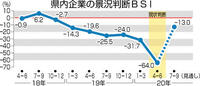 4~6月 県内企業景況感 マイナス幅 過去2番目 福井財務事務所 リーマン次ぐ悪化
