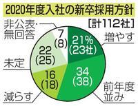主要112社の新卒採用増21%