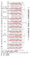 第98回全国高校サッカー選手権福井県大会の組み合わせ