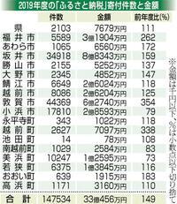 ふるさと納税、最高更新 県と17市町、19年度 1.5倍の33億円
