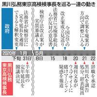 黒川検事長問題 野党は政権責任追及 ニュース早分かり