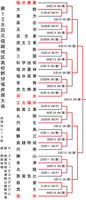 第138回北信越地区高校野球福井県大会の組み合わせ