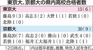 東京大学、京都大学の福井県内高校からの合格者数(2019年3月12日時点)