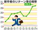 福井への学生Uターン率が最高に