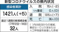 県内新たに5人感染 新型コロナ