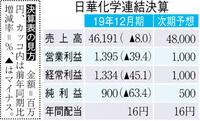 【決算】日華化学が大幅減益 中国市況悪化、暖冬響く