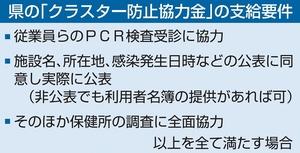 福井県の「クラスター防止協力金」の支給要件