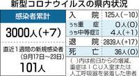 県内新たに7人感染 介護施設関連は2人
