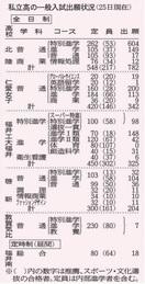 福井の私立高校、願書受け付け開始