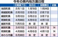福井県内2021年の首長選挙日程