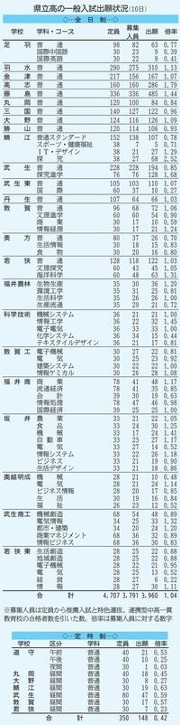 高志1.79倍、鯖江探究2.52倍
