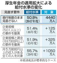 中小パート加入を視野 厚生年金の拡大 どうなる?年金(2)