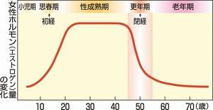 年齢に応じた女性ホルモン(エストロゲン)量の変化