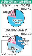 県内中小企業の資金繰り指数悪化