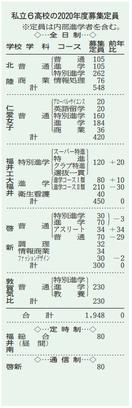 福井の私立6高校、募集定員は維持