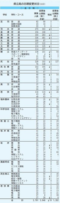 福井県立高校入試、志願変更始まる