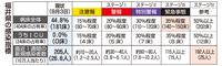 福井県コロナ特別警報のポイントは 部活自粛、家族以外との外出は慎重に…