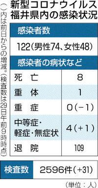 県内新規感染者31日連続でゼロ