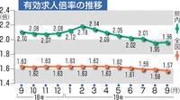 本県求人微増 1・96倍 9月、一部製造業が貢献