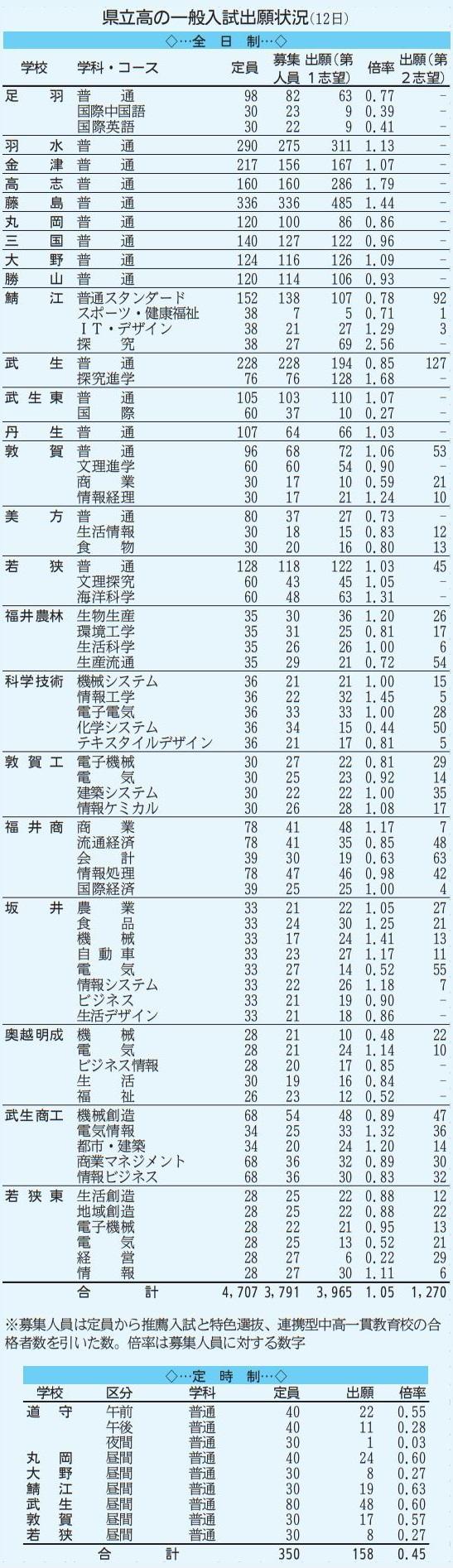 高校 2021 県立 福島 倍率