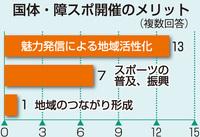 福井国体まで半年、盛り上がり不安