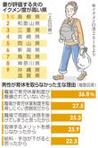 「イクメン」島根1位、福井11位